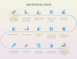 Infographic Ideas » Create A Timeline Infographic - Best ...